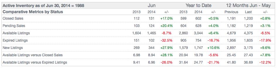 Franklin County Pending Home Sales June 2014