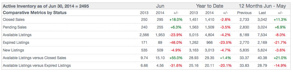 Jefferson County Pending Home Sales June 2014