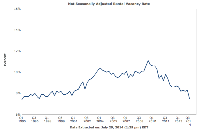 Rental Vacancy Rate Chart