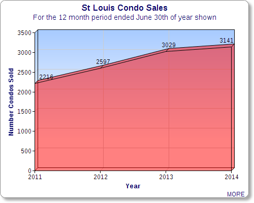 St Louis Condo Sales - Graph Showing Condo Sales from 2010 Through 2014