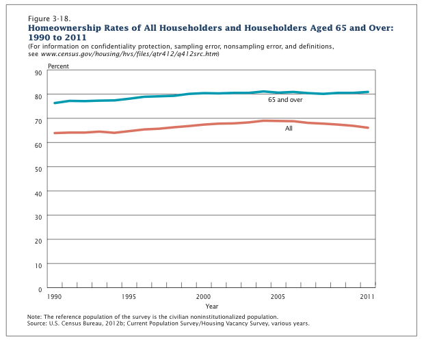 Home Ownership Rate for 65 plus year olds Chart
