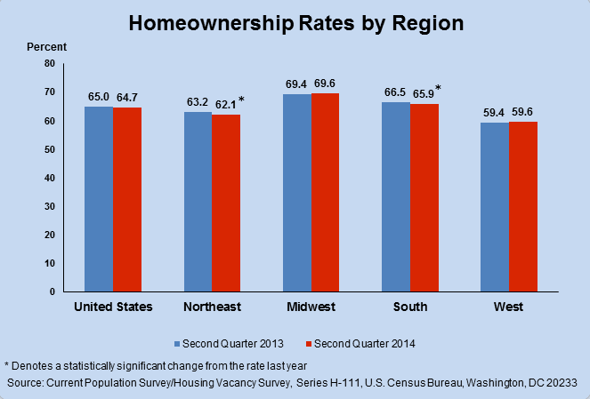 Chart Showing Rate of Home Ownership in U.S.