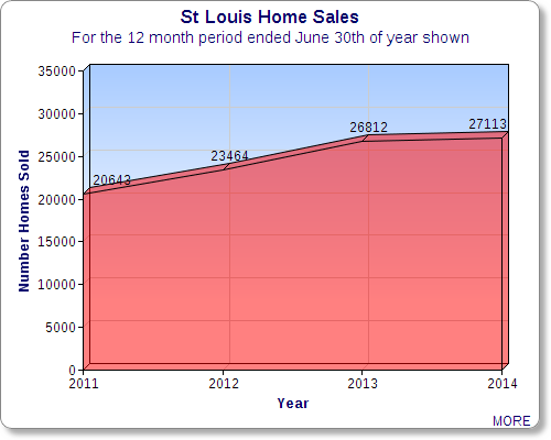 St Louis Home Sales Chart Showing Sales from 2010 Through 2014
