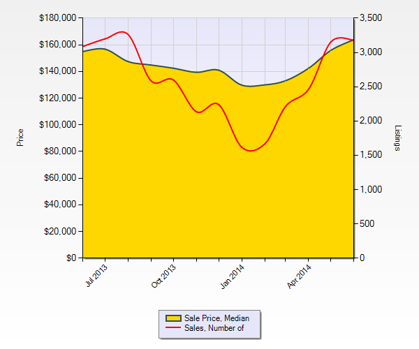 St Louis Home Sales June 2013- June 2014 - St louis Home Prices