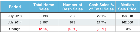 St Louis Cash Home Sales July 2014