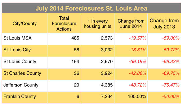 St Louis Foreclosures - St Charles County Foreclosures - June 2014
