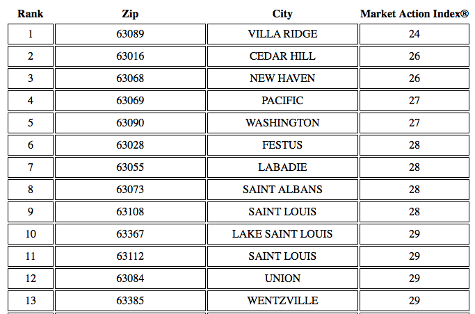 St Louis Buyers Markets - August 2014