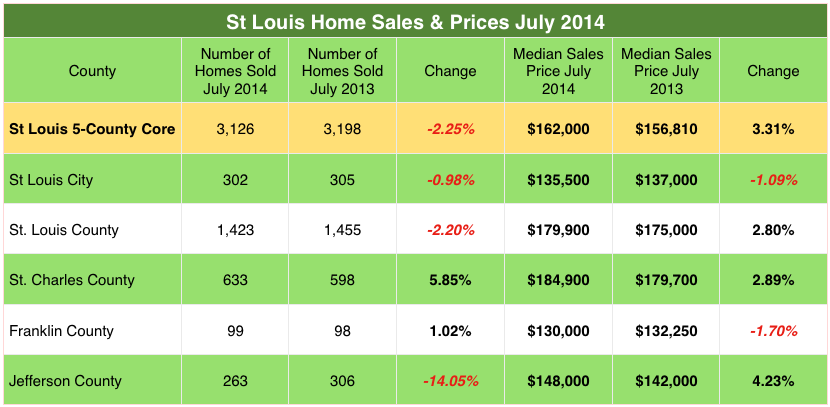 St Louis Home Sales and Prices By County - July 2014