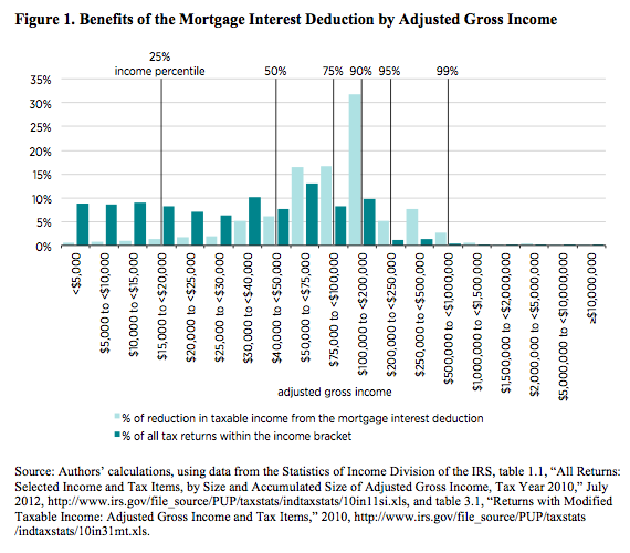 Benefits of the Mortgage Interest Deduction by Adjusted Gross Income