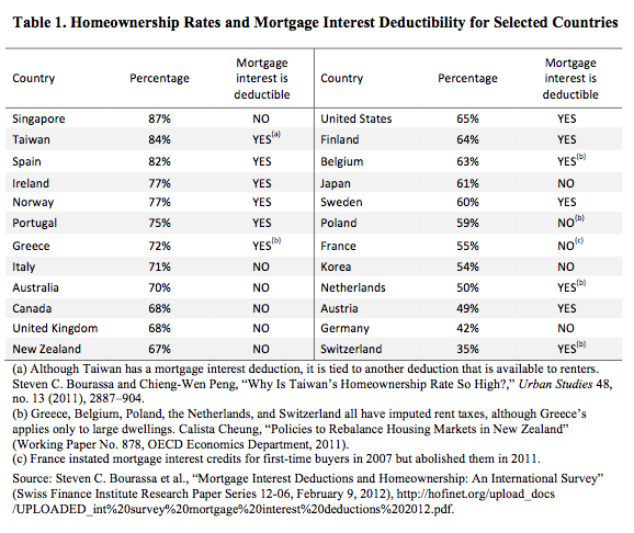 Homeownership Rates and Mortgage Interest deductions by country