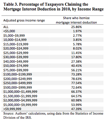 Percentage of Taxpayers claiming the mortgage interest deduction in 2010 by income range