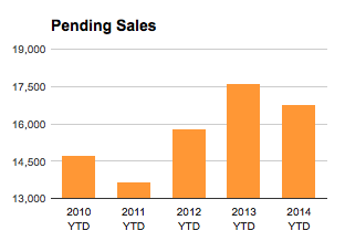 St Louis Pending Home Sales - July 2014