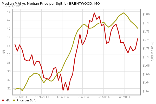 Brentwood Home Prices