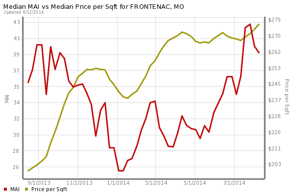 Frontenac Home Prices