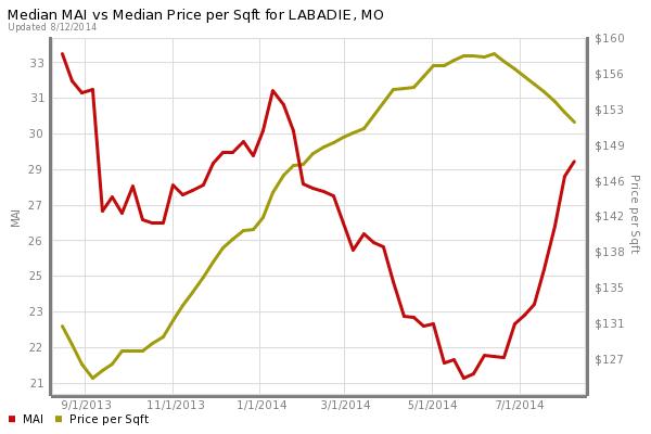 Labadie Home Prices