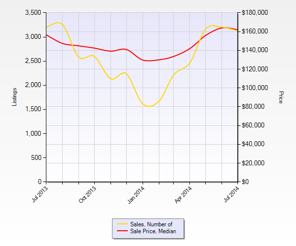 St Louis Homes Sales July 2014 and St Louis Home Prices July 2014