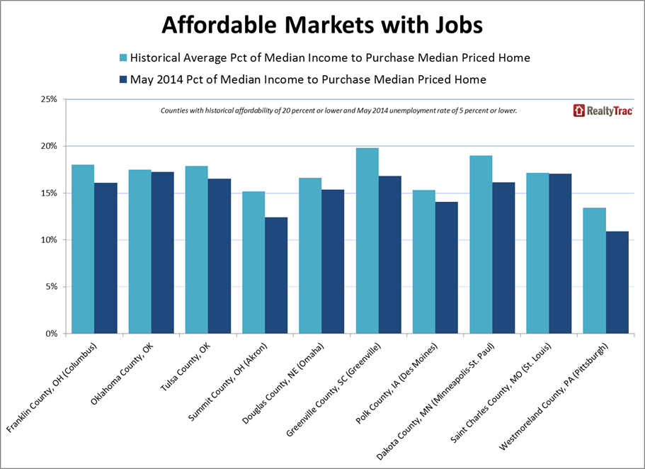 St Charles County Housing Affordability and Employment