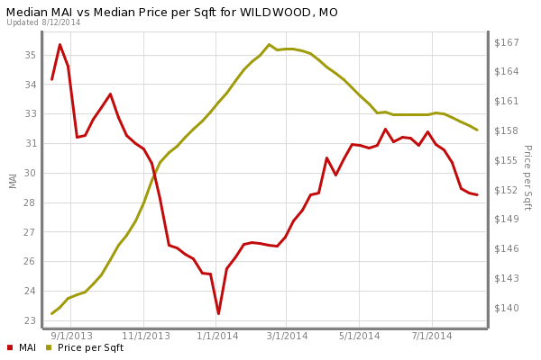 Wildwood Home Prices