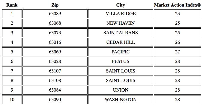 St Louis' Top Ten Buyers Markets