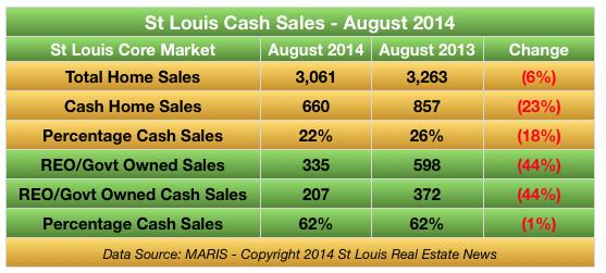 St Louis Real Estate Cash Sales August 2014 -