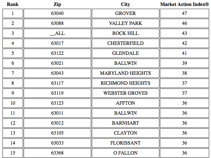 Top 15 Sellers Markets In St Louis
