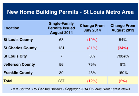 new home building permits in St Louis August 2014