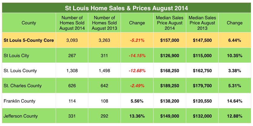 St Charles County - St Louis County- Jefferson County- St Louis City- Franklin County- Home Prices - Home Sales - August 2013 - 2014