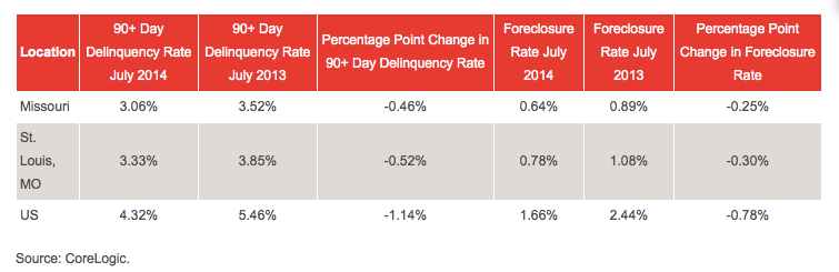 St Louis Mortgage Delinquencies and Foreclosures 2014