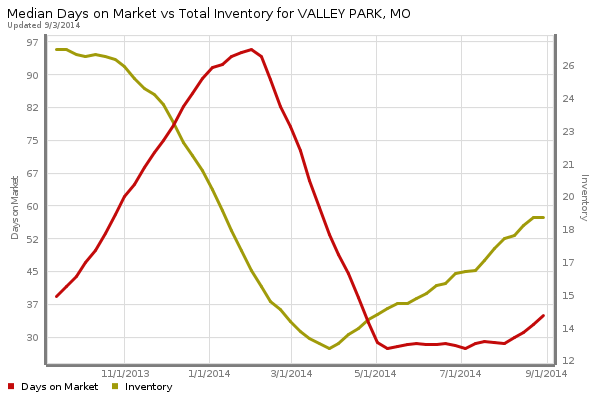 Valley Park Homes for Sale - Days on Market and Total Inventory-