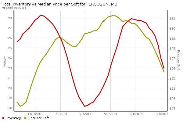 Ferguson Home Price Per Square Foot and Inventory of Homes For Sale - Past year