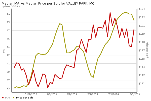 Valley Park Home Prices