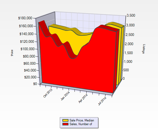 St Louis Home Sales August 2013 - August 2014 - St Louis Home Prices