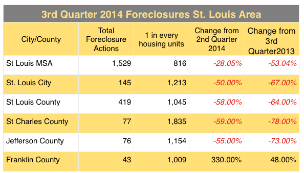 St Louis Foreclosures 3rd Quarter 2014 - St Charles County Foreclosures, St Louis County Foreclosures, JEfferson County Foreclosures, Franklin County Foreclosures