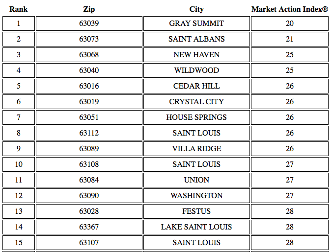 Top 15 Buyers Markets In St Louis