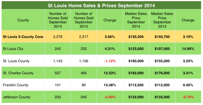 St Louis Home Sales and St Louis Home Prices - October 2014