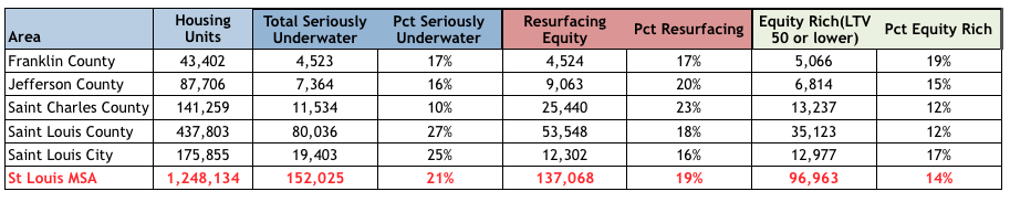 St Louis Underwater Homeowners 4th Quarter 2014 - Negative Equity