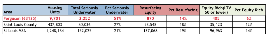 Ferguson Homeowner Negative Equity Rate - Ferguson Seriously Underwater Homeowners