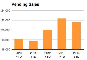 St Louis YTD Pending Home Sales 2010-2014