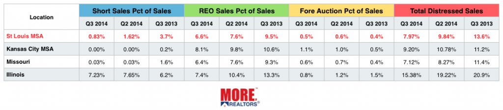 St Louis Distressed Home Sales 3rd Quarter 2014 - Missouri Distressed Home Sales