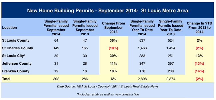St Louis Building Permits - September 2014 - St Louis New Home Permits