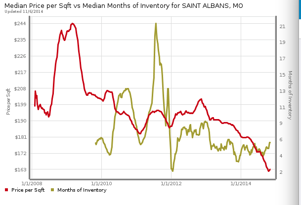St Albans Median Price per Foot and Months Inventory Chart
