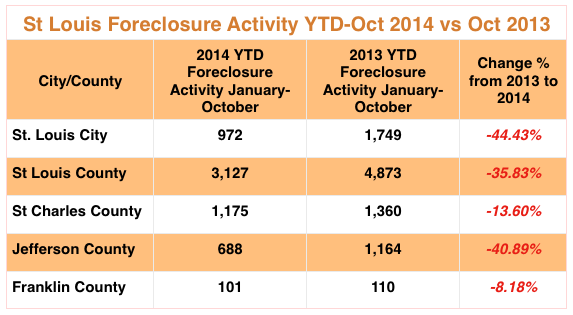 St Louis Foreclosures October 2014 - St Charles County Foreclosures