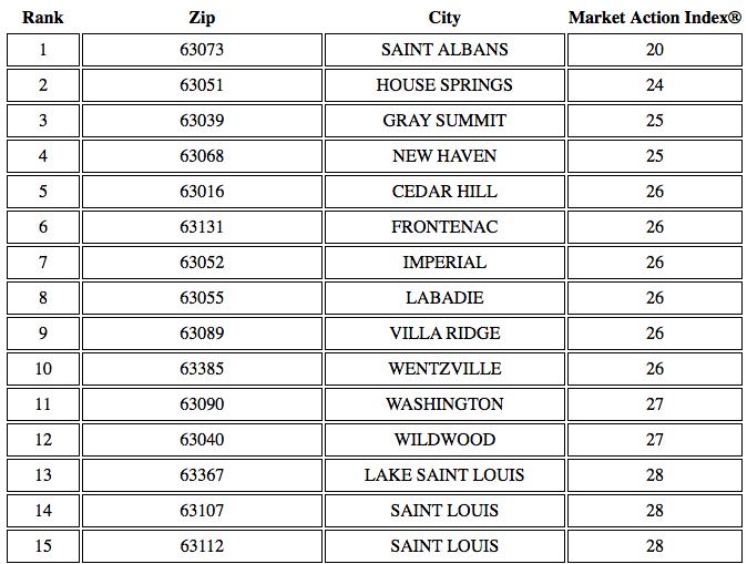 St Louis Buyers Market Neighborhoods