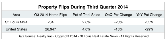 Property Flips In St Louis- 3rd Quater 2014 -
