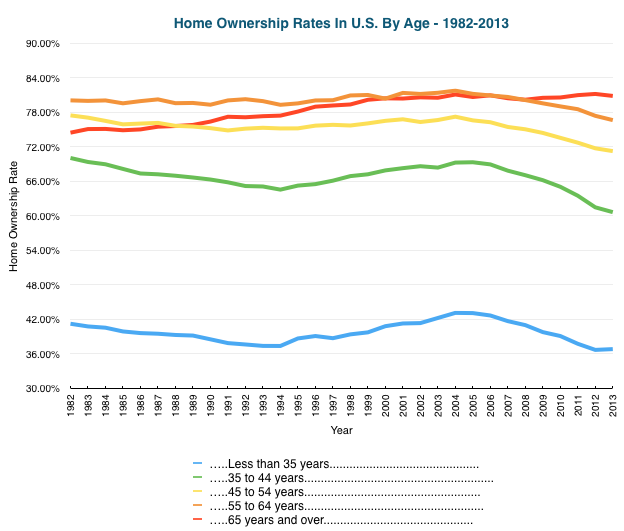 Home Ownership Rates In U.S. By Age - 1982-2013