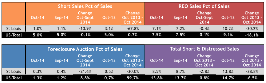 St Louis Distressed Home Sales - St Louis Foreclosures - St Louis Short Sales - October 2014 vs October 2013