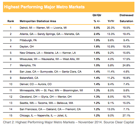 Highest  Performing Housing Markets - Major Metro Areas - November 2014