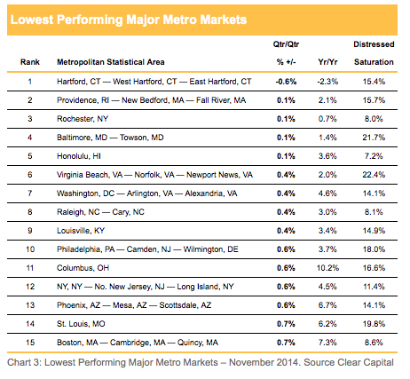Lowest Performing Housing Markets - Major Metro Areas - November 2014