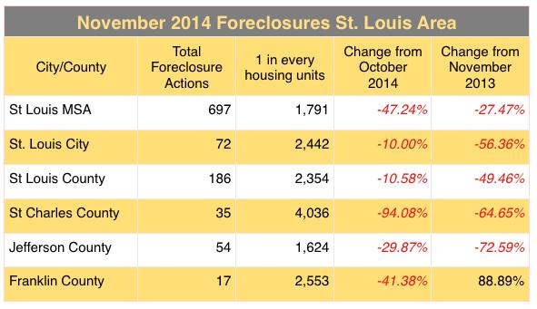 St Louis MSA Foreclosure Activity November 2014 - St Louis Foreclosures - St Charles Foreclosures