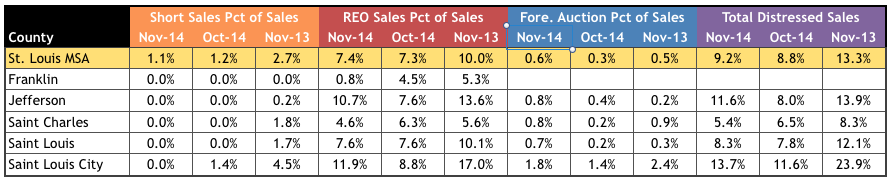 St Louis Distressed Home Sales November 2014